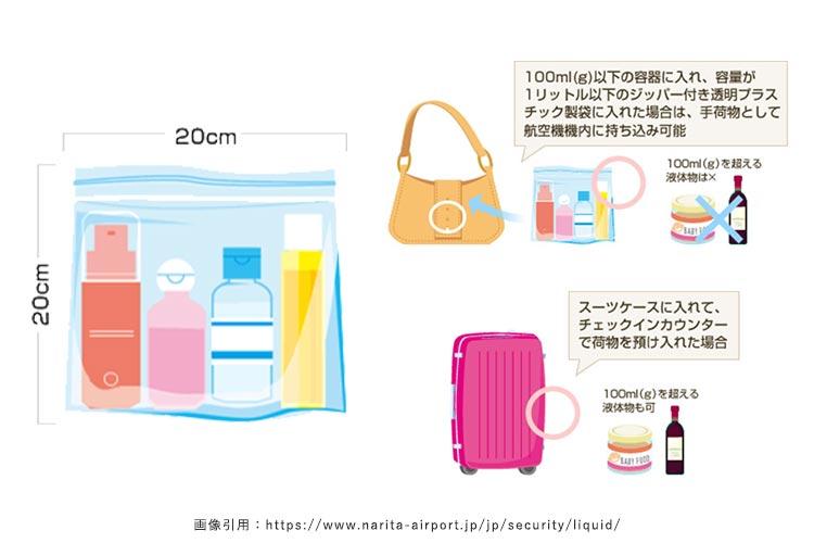 画像引用:https://www.narita-airport.jp/jp/security/liquid/