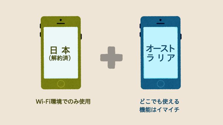 ワーホリ中の携帯事情