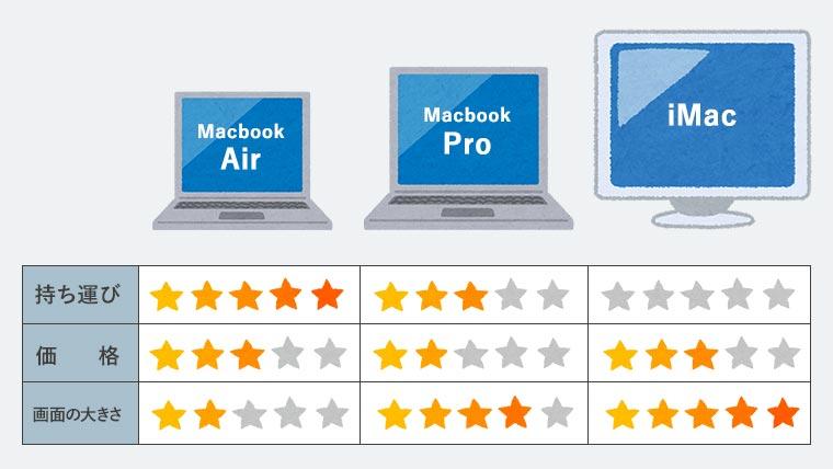 macの選び方